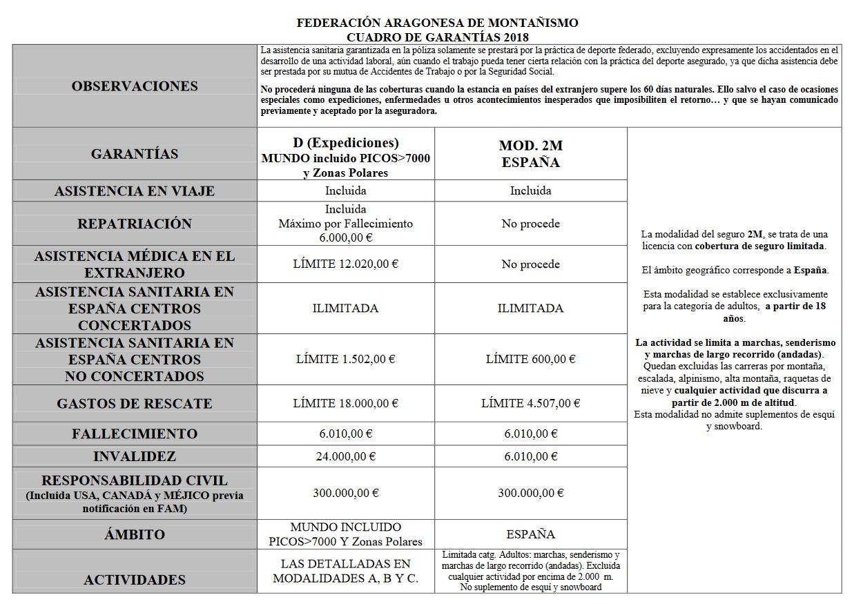 LicenciaFed20021Garantias02