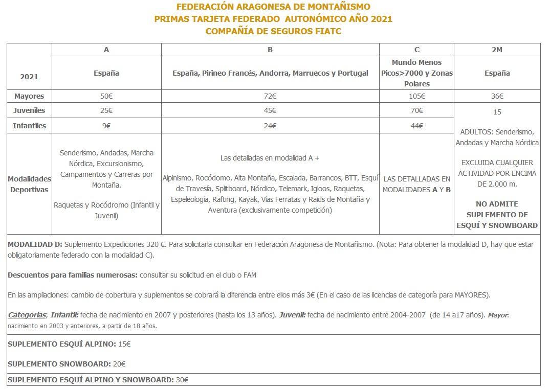 LicenciaFed2021Autonomico